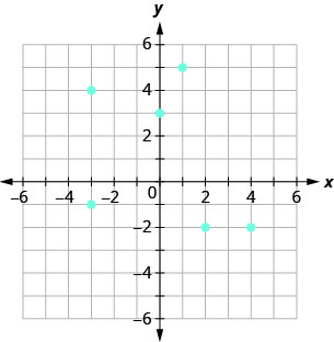 The figure shows the graph of some points on the x y-coordinate plane. The x and y-axes run from negative 6 to 6. The points (negative 3, 4), (negative 3, negative 1), (0, 3), (1, 5), (2, negative 2), and (4, negative 2).