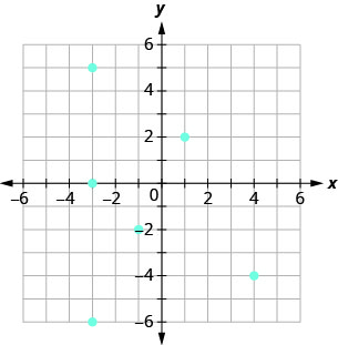 The figure shows the graph of some points on the x y-coordinate plane. The x and y-axes run from negative 6 to 6. The points (negative 3, 5), (negative 3, 0), (negative 3, negative 6), (negative 1, negative 2), (1, 2), and (4, negative 4).