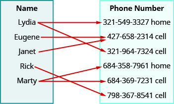 """This figure shows two table that each have one column. The table on the left has the header """"Name"""" and lists the names """"Lydia"""", """"Eugene"""", """"Janet"""", """"Rick"""", and """"Marty"""". The table on the right has the header """"Phone number"""" and lists the numbers """"321-549-3327 home"""", """"427-658-2314 cell"""", """"321-964-7324 cell"""", """"684-358-7961 home"""", """"684-369-7231 cell"""", and """"798-367-8541 cell"""". There are arrows that start at a name and points toward a number in the phone number table. The first arrow goes from Lydia to 321-549-3327 home. The second arrow goes from Lydia to a 321-964-7324 cell. The third arrow goes from Eugene to 427-658-2314 cell. The fourth arrow goes from Janet to 427-658-2314 cell. The fifth arrow goes from Rick to 798-367-8541 cell. The sixth arrow goes from Marty to 684-358-7961 home. The seventh arrow goes from Marty to 684-369-7231 cell."""