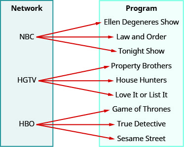 """This figure shows two table that each have one column. The table on the left has the header """"Network"""" and lists the television stations """"NBC"""", """"HGTV"""", and """"HBO"""". The table on the right has the header """"Program"""" and lists the television shows """"Ellen Degeneres Show"""", """"Law and Order"""", """"Tonight Show"""", """"Property Brothers"""", """"House Hunters"""", """"Love it or List it"""", """"Game of Thrones"""", """"True Detective"""", and """"Sesame Street"""". There are arrows that start at a network in the first table and point toward a program in the second table. The first arrow goes from NBC to Ellen Degeneres Show. The second arrow goes from NBC to Law and Order. The third arrow goes from NBC to Tonight Show. The fourth arrow goes from HGTV to Property Brothers. The fifth arrow goes from HGTV to House Hunters. The sixth arrow goes from HGTV to Love it or List it. The seventh arrow goes from HBO to Game of Thrones. The eighth arrow goes from HBO to True Detective. The ninth arrow goes from HBO to Sesame Street."""