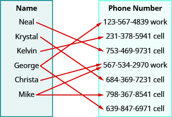 """This figure shows two table that each have one column. The table on the left has the header """"Name"""" and lists the names """"Neal"""", """"Krystal"""", """"Kelvin"""", """"George"""", """"Christa"""", and """"Mike"""". The table on the right has the header """"Phone number"""" and lists the numbers """"123-567-4389 work"""", """"231-378-5941 cell"""", """"753-469-9731 cell"""", """"567-534-2970 work"""", """"684-369-7231 cell"""", """"798-367-8541 cell"""", and """"639-847-6971 cell"""". There are arrows that start at a name and points toward a number in the phone number table. The first arrow goes from Neal to 753-469-9731 cell. The second arrow goes from Krystal to a 684-369-7231 cell. The third arrow goes from Kelvin to 231-378-5941 cell. The fourth arrow goes from George to 123-567-4389 work. The fifth arrow goes from George to 639-847-6971 cell. The sixth arrow goes from Christa to 567-534-2970 work. The seventh arrow goes from Mike to 567-534-2970 work. The eighth arrow goes from Mike to 798-367-8541 cell."""