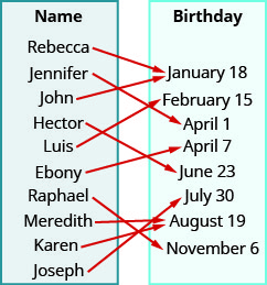"""This figure shows two table that each have one column. The table on the left has the header """"Name"""" and lists the names """"Rebecca"""", """"Jennifer"""", """"John"""", """"Hector"""", """"Luis"""", """"Ebony"""", """"Raphael"""", """"Meredith"""", """"Karen"""", and """"Joseph"""". The table on the right has the header """"Birthday"""" and lists the dates """"January 18"""", """"February 15"""", """"April 1"""", """"April 7"""", """"June 23"""", """"July 30"""", """"August 19"""", and """"November 6"""". There are arrows starting at names in the Name table and pointing towards dates in the Birthday table. The first arrow goes from Rebecca to January 18. The second arrow goes from Jennifer to April 1. The third arrow goes from John to January 18. The fourth arrow goes from Hector to June 23. The fifth arrow goes from Luis to February 15. The sixth arrow goes from Ebony to April 7. The seventh arrow goes from Raphael to November 6. The eighth arrow goes from Meredith to August 19. The ninth arrow goes from Karen to August 19. The tenth arrow goes from Joseph to July 30."""