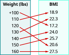 """This figure shows two table that each have one column. The table on the left has the header """"Weight (lbs)"""" and lists the numbers plus 100, 110, 120, 130, 140, 150, and 160. The table on the right has the header """"BMI"""" and lists the numbers 18. 9, 22. 3, 17. 2, 24. 0, 25. 7, 20. 6, and 27. 5. There are arrows starting at numbers in the weight table and pointing towards numbers in the BMI table. The first arrow goes from plus 100 to 17. 2. The second arrow goes from 110 to 18. 9. The third arrow goes from 120 to 20. 6. The fourth arrow goes from 130 to 22. 3. The fifth arrow goes from 140 to 24. 0. The sixth arrow goes from 150 to 25. 7. The seventh arrow goes from 160 to 27. 5."""
