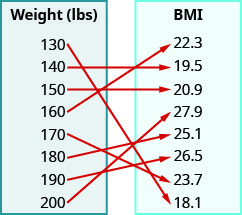 """This figure shows two table that each have one column. The table on the left has the header """"Weight (lbs)"""" and lists the numbers 130, 140, 150, 160, 170, 180, 190, and 200. The table on the right has the header """"BMI"""" and lists the numbers 22. 3, 19. 5, 20. 9, 27. 9, 25. 1, 26. 5, 23. 7, and 18. 1. There are arrows starting at numbers in the weight table and pointing towards numbers in the BMI table. The first arrow goes from 130 to 18. 1. The second arrow goes from 140 to 19. 5. The third arrow goes from 150 to 20. 9. The fourth arrow goes from 160 to 22. 3. The fifth arrow goes from 170 to 23. 7. The sixth arrow goes from 180 to 25. 1. The seventh arrow goes from 190 to 26. 5. The eighth arrow goes from 200 to 27. 9."""