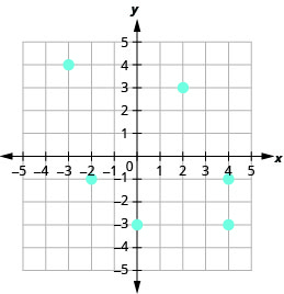 The figure shows the graph of some points on the x y-coordinate plane. The x and y-axes run from negative 6 to 6. The points (negative 3, 4), (negative 3, negative 1), (0, negative 3), (2, 3), (4, negative 1), and (4, negative 3).