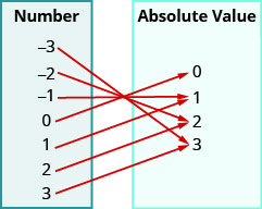 """This figure shows two table that each have one column. The table on the left has the header """"Number"""" and lists the numbers negative 3, negative 2, negative 1, 0, 1, 2, and 3. The table on the right has the header """"Absolute Value"""" and lists the numbers 0, 1, 2, and 3. There are arrows starting at numbers in the number table and pointing towards numbers in the absolute value table. The first arrow goes from negative 3 to 3. The second arrow goes from negative 2 to 2. The third arrow goes from negative 1 to 1. The fourth arrow goes from 0 to 0. The fifth arrow goes from 1 to 1. The sixth arrow goes from 2 to 2. The seventh arrow goes from 3 to 3."""