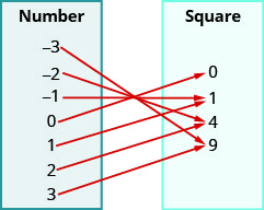 """This figure shows two table that each have one column. The table on the left has the header """"Number"""" and lists the numbers negative 3, negative 2, negative 1, 0, 1, 2, and 3. The table on the right has the header """"Square"""" and lists the numbers 0, 1, 4, and 9. There are arrows starting at numbers in the number table and pointing towards numbers in the square table. The first arrow goes from negative 3 to 9. The second arrow goes from negative 2 to 4. The third arrow goes from negative 1 to 1. The fourth arrow goes from 0 to 0. The fifth arrow goes from 1 to 1. The sixth arrow goes from 2 to 4. The seventh arrow goes from 3 to 9."""