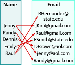 """This figure shows two table that each have one column. The table on the left has the header """"Name"""" and lists the names """"Jenny"""", """"R and y"""", """"Dennis"""", """"Emily"""", and """"Raul"""". The table on the right has the header """"Email"""" and lists the email addresses RHern and ez@state. edu, JKim@gmail.com, Raul@gmail.com, ESmith@state. edu, DBrown@aol.com, jenny@aol.com, and R and y@gmail.com. There are arrows starting at names in the name table and pointing towards addresses in the email table. The first arrow goes from Jenny to JKim@gmail.com. The second arrow goes from Jenny to jenny@aol.com. The third arrow goes from R and y to R and y@gmail.com. The fourth arrow goes from Dennis to DBrown@aol.com. The fifth arrow goes from Emily to ESmith@state. edu. The sixth arrow goes from Raul to RHern and ez@state. edu. The seventh arrow goes from Raul to Raul@gmail.com."""