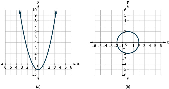 The figure has two graphs. In graph a there is a parabola opening up graphed on the x y-coordinate plane. The x-axis runs from negative 6 to 6. The y-axis runs from negative 2 to 10. The parabola goes through the points (0, negative 1), (negative 1, 0), (1, 0), (negative 2, 3), and (2, 3). In graph b there is a circle graphed on the x y-coordinate plane. The x-axis runs from negative 6 to 6. The y-axis runs from negative 6 to 6. The circle goes through the points (negative 2, 0), (2, 0), (0, negative 2), and (0, 2).