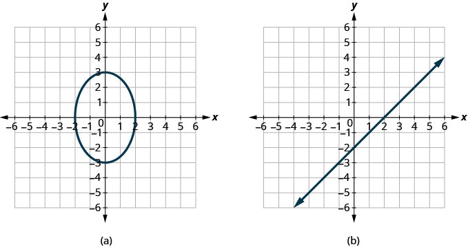 The figure has two graphs. In graph a there is an ellipse graphed on the x y-coordinate plane. The x-axis runs from negative 6 to 6. The y-axis runs from negative 6 to 6. The ellipse goes through the points (0, negative 3), (negative 2, 0), (2, 0), and (0, 3). In graph b there is a straight line graphed on the x y-coordinate plane. The x-axis runs from negative 12 to 12. The y-axis runs from negative 12 to 12. The line goes through the points (0, negative 2), (2, 0), and (4, 2).