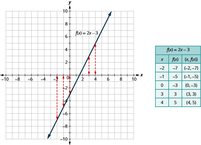 This figure has a graph next to a table. The graph has a straight line on the x y-coordinate plane. The x and y-axes run from negative 10 to 10. The line goes through the points (0, negative 3), (1, negative 1), and (2, 1). The line is labeled f of x equals2 x minus 3. There are several vertical arrows that relate values on the x-axis to points on the line. The first arrow relates x equalsnegative 2 on the x-axis to the point (negative 2, negative 7) on the line. The second arrow relates x equalsnegative 1 on the x-axis to the point (negative 1, negative 5) on the line. The next arrow relates x equals0 on the x-axis to the point (0, negative 3) on the line. The next arrow relates x equals3 on the x-axis to the point (3, 3) on the line. The last arrow relates x equals4 on the x-axis to the point (4, 5) on the line. The table has 7 rows and 3 columns. The first row is a title row with the label f of x equals2 x minus 3. The second row is a header row with the headers x, f of x, and (x, f of x). The third row has the coordinates negative 2, negative 7, and (negative 2, negative 7). The fourth row has the coordinates negative 1, negative 5, and (negative 1, negative 5). The fifth row has the coordinates 0, negative 3, and (0, negative 3). The sixth row has the coordinates 3, 3, and (3, 3). The seventh row has the coordinates 4, 5, and (4, 5).