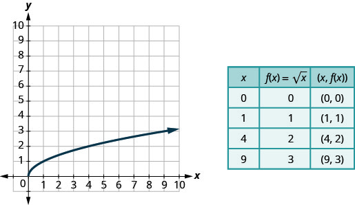 This figure has a curved half-line graphed on the x y-coordinate plane. The x-axis runs from 0 to 8. The y-axis runs from 0 to 8. The curved half-line starts at the point (0, 0) and then goes up and to the right. The curved half line goes through the points (1, 1) and (4, 2). Next to the graph is a table. The table has 5 rows and 3 columns. The first row is a header row with the headers x, f of x equalssquare root of x, and (x, f of x). The second row has the coordinates 0, 0, and (0, 0). The third row has the coordinates 1, 1, and (1, 1). The fourth row has the coordinates 4, 2, and (4, 2). The fifth row has the coordinates 9, 3, and (9, 3).