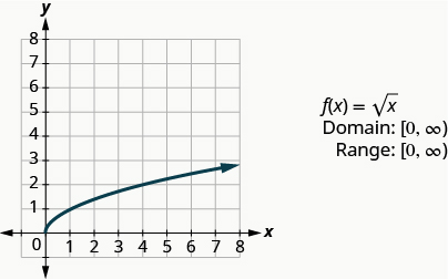 """This figure has a curved half-line graphed on the x y-coordinate plane. The x-axis runs from 0 to 8. The y-axis runs from 0 to 8. The curved half-line starts at the point (0, 0) and then goes up and to the right. The curved half line goes through the points (1, 1) and (4, 2). Next to the graph are the following: """"f of x equalssquare root of x"""", """"Domain: [0, infinity)"""", and """"Range: [0, infinity)""""."""