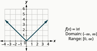 """This figure has a v-shaped line graphed on the x y-coordinate plane. The x-axis runs from negative 4 to 4. The y-axis runs from negative 1 to 6. The v-shaped line goes through the points (negative 3, 3), (negative 2, 2), (negative 1, 1), (0, 0), (1, 1), (2, 2), and (3, 3). The point (0, 0) where the line changes slope is called the vertex. Next to the graph are the following: """"f of x equalsabsolute value of x"""", """"Domain: (negative infinity, infinity)"""", and """"Range: [0, infinity)""""."""