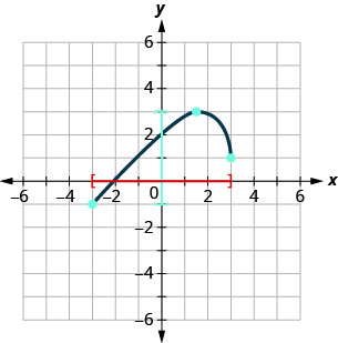 This figure has a curved line segment graphed on the x y-coordinate plane. The x-axis runs from negative 4 to 4. The y-axis runs from negative 4 to 4. The curved line segment goes through the points (negative 3, negative 1), (1.5, 3), and (3, 1). The interval [negative 3, 3] is marked on the horizontal axis. The interval [negative 1, 3] is marked on the vertical axis.