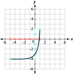 This figure has a curved line segment graphed on the x y-coordinate plane. The x-axis runs from negative 6 to 6. The y-axis runs from negative 6 to 6. The curved line segment goes through the points (negative 5, negative 4), (0, negative 3), and (1, 2). The interval [negative 5, 1] is marked on the horizontal axis. The interval [negative 4, 2] is marked on the vertical axis.