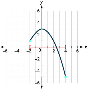 This figure has a curved line segment graphed on the x y-coordinate plane. The x-axis runs from negative 4 to 5. The y-axis runs from negative 6 to 4. The curved line segment goes through the points (negative 2, 1), (0, 3), and (4, negative 5). The interval [negative 2, 4] is marked on the horizontal axis. The interval [negative 5, 3] is marked on the vertical axis.