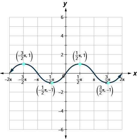 This figure has a wavy curved line graphed on the x y-coordinate plane. The x-axis runs from negative 2 times pi to 2 times pi. The y-axis runs from negative 4 to 4. The curved line segment goes through the points (negative 2 times pi, 0), (negative 3 divided by 2 times pi, 1), (negative pi, 0), (negative 1 divided by 2 times pi, negative 1), (0, 0), (1 divided by 2 times pi, 1), (pi, 0), (3 divided by 2 times pi, negative 1), and (2 times pi, 0). The points (negative 3 divided by 2 times pi, 1) and (1 divided by 2 times pi, 1) are the highest points on the graph. The points (negative 1 divided by 2 times pi, negative 1) and (3 divided by 2 times pi, negative 1) are the lowest points on the graph. The pattern extends infinitely to the left and right.
