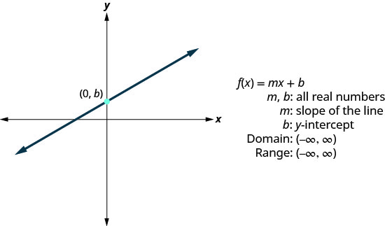 """This figure has a graph of a straight line on the x y-coordinate plane. The line goes through the point (0, b). Next to the graph are the following: """"f of x equalsm x plus b"""", """"m, b: all real numbers"""", """"m: slope of the line"""", """"b: y-intercept"""", """"Domain: (negative infinity, infinity)"""", and """"Range: (negative infinity, infinity)""""."""