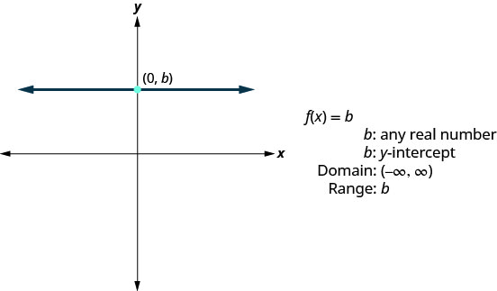 """This figure has a graph of a straight horizontal line on the x y-coordinate plane. The line goes through the point (0, b). Next to the graph are the following: """"f of x equalsb"""", """"b: any real number"""", """"b: y-intercept"""", """"Domain: (negative infinity, infinity)"""", and """"Range: b""""."""