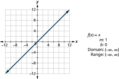 """This figure has a graph of a straight line on the x y-coordinate plane. The line goes through the points (0, 0), (1, 1), and (2, 2). Next to the graph are the following: """"f of x equalsx"""", """"m: 1"""", """"b: 0"""", """"Domain: (negative infinity, infinity)"""", and """"Range: (negative infinity, infinity)""""."""