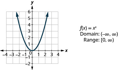 """This figure has a graph of a parabola opening up graphed on the x y-coordinate plane. The x-axis runs from negative 4 to 4. The y-axis runs from negative 2 to 6. The parabola goes through the points (negative 2, 4), (negative 1, 1), (0, 0), (1, 1), and (2, 4). Next to the graph are the following: """"f of x equalsx squared"""", """"Domain: (negative infinity, infinity)"""", and """"Range: [0, infinity)""""."""
