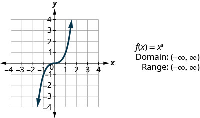 """This figure has a curved line graphed on the x y-coordinate plane. The x-axis runs from negative 4 to 4. The y-axis runs from negative 4 to 4. The curved line goes through the points (negative 2, negative 8), (negative 1, negative 1), (0, 0), (1, 1), and (2, 8).). Next to the graph are the following: """"f of x equalsx cubed"""", """"Domain: (negative infinity, infinity)"""", and """"Range: (negative infinity, infinity)""""."""
