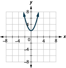 The figure has a parabola opening up graphed on the x y-coordinate plane. The x-axis runs from negative 6 to 6. The y-axis runs from negative 4 to 8. The parabola goes through the points (negative 2, 6), (1, 3), (0, 2), (1, 3), and (2, 6).