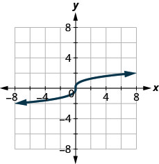 The figure has an s-shaped curved line graphed on the x y-coordinate plane. The x-axis runs from negative 6 to 6. The y-axis runs from negative 6 to 6. The s-shaped curved line goes through the points (negative 1, 1), (0, 0), and (1, 1).