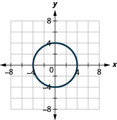 The figure has a circle graphed on the x y-coordinate plane. The x-axis runs from negative 6 to 6. The y-axis runs from negative 6 to 6. The circle goes through the points (negative 4, 0), (4, 0), (0, negative 4), and (0, 4).