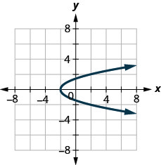 The figure has a parabola opening right graphed on the x y-coordinate plane. The x-axis runs from negative 6 to 6. The y-axis runs from negative 6 to 6. The parabola goes through the points (negative 2, 0), (negative 1, 1), (negative 1, negative 1), (negative 2, 2), and (2, 2).