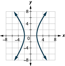 The figure has two curved lines graphed on the x y-coordinate plane. The x-axis runs from negative 6 to 6. The y-axis runs from negative 6 to 6. The curved line on the left goes through the points (negative 2, 0), (negative 4, 5), and (negative 4, negative 5). The curved line on the right goes through the points (2, 0), (4, 5), and (4, negative 5).