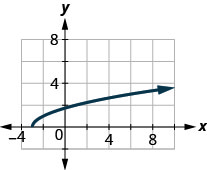 The figure has a square root function graphed on the x y-coordinate plane. The x-axis runs from negative 2 to 8. The y-axis runs from negative 2 to 10. The half-line starts at the point (negative 3, 0) and goes through the points (negative 2, 1) and (1, 2).