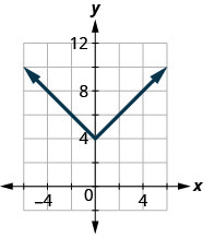 The figure has an absolute value function graphed on the x y-coordinate plane. The x-axis runs from negative 6 to 6. The y-axis runs from 0 to 12. The vertex is at the point (0, 4). The line goes through the points (negative 2, 6) and (2, 6).