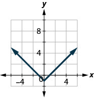The figure has an absolute value function graphed on the x y-coordinate plane. The x-axis runs from negative 6 to 6. The y-axis runs from negative 4 to 8. The vertex is at the point (0, negative 1). The line goes through the points (negative 1, 0) and (1, 0).