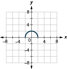 The figure has a half-circle graphed on the x y-coordinate plane. The x-axis runs from negative 6 to 6. The y-axis runs from negative 6 to 6. The curved line segment starts at the point (negative 2, 0). The line goes through the point (0, 2) and ends at the point (2, 0).