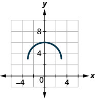 The figure has a half-circle graphed on the x y-coordinate plane. The x-axis runs from negative 6 to 6. The y-axis runs from negative 2 to 10. The curved line segment starts at the point (negative 3, 3). The line goes through the point (0, 6) and ends at the point (3, 3).