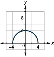 The figure has the top half of a circle graphed on the x y-coordinate plane. The x-axis runs from negative 6 to 6. The y-axis runs from negative 4 to 8. The curved line segment starts at the point (negative 4, 0). The line goes through the point (0, 4) and ends at the point (4, 0). The point (0, 4) is the highest point on the graph. The points (negative 4, 0) and (4, 0) are the lowest points on the graph.
