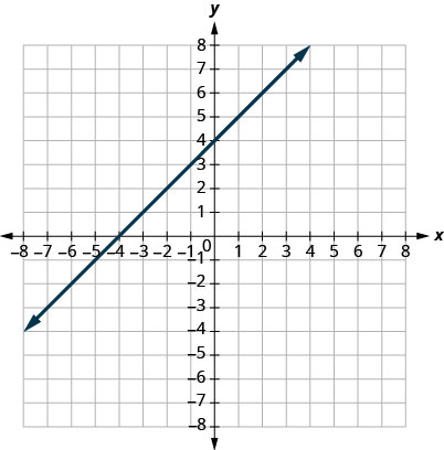 The figure shows a straight line graphed on the x y-coordinate plane. The x and y axes run from negative 8 to 8. The line goes through the points (negative 6, negative 2), (negative 4, 0), (negative 2, 2), (0, 4), (2, 6), and (4, 8).