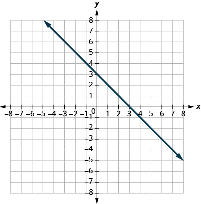 The figure shows a straight line graphed on the x y-coordinate plane. The x and y axes run from negative 8 to 8. The line goes through the points (negative 2, 5), (negative 1, 4), (0, 3), (3, 0), and (6, negative 3).