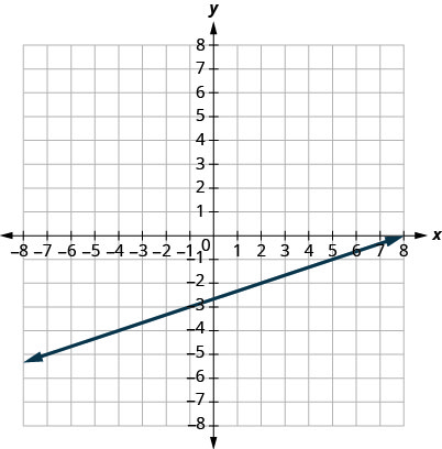 This figure shows the graph of a straight line on the x y-coordinate plane. The x-axis runs from negative 6 to 6. The y-axis runs from negative 6 to 6. The line goes through the points (negative 4, negative 4) and (2, negative 2).