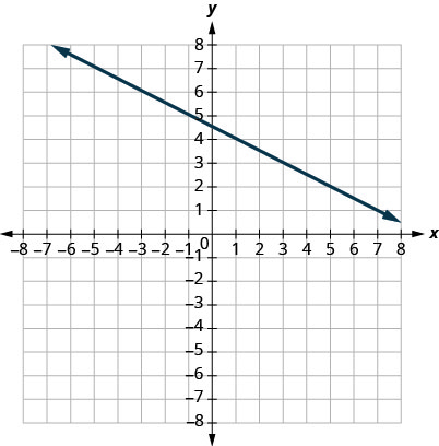 This figure shows the graph of a straight line on the x y-coordinate plane. The x-axis runs from negative 6 to 6. The y-axis runs from negative 6 to 6. The line goes through the points (1, 4) and (5, 2).