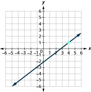 This figure has a graph of a straight line on the x y-coordinate plane. The x and y-axes run from negative 10 to 10. The line goes through the points (0, negative 2), (4, 1), and (8, 4).