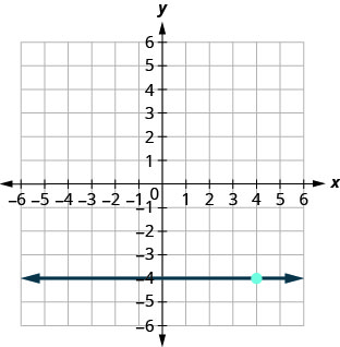 This figure has a graph of a horizontal straight line on the x y-coordinate plane. The x and y-axes run from negative 10 to 10. The line goes through the points (0, negative 4), (1, negative 4), and (2, negative 4).