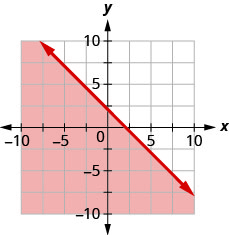This figure has the graph of a straight line on the x y-coordinate plane. The x and y axes run from negative 10 to 10. A line is drawn through the points (0, 2), (1, 1), and (2, 0). The line divides the x y-coordinate plane into two halves. The line and the bottom left half are shaded red to indicate that this is where the solutions of the inequality are.