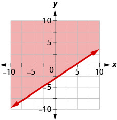 This figure has the graph of a straight line on the x y-coordinate plane. The x and y axes run from negative 10 to 10. A line is drawn through the points (0, negative 3), (3, negative 1), and (6, 1). The line divides the x y-coordinate plane into two halves. The line and the top left half are shaded red to indicate that this is where the solutions of the inequality are.