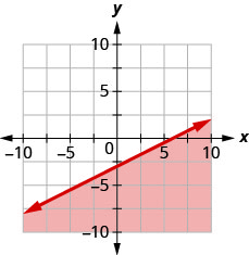 This figure has the graph of a straight line on the x y-coordinate plane. The x and y axes run from negative 10 to 10. A line is drawn through the points (0, negative 3), (2, negative 2), and (6, 0). The line divides the x y-coordinate plane into two halves. The line and the bottom right half are shaded red to indicate that this is where the solutions of the inequality are.