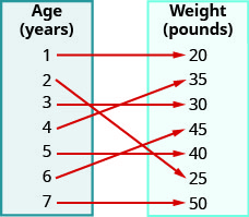 """This figure shows two table that each have one column. The table on the left has the header """"Age (yrs)"""" and lists the numbers 1, 2, 3, 4, 5, 6, and 7. The table on the right has the header """"Weight (pounds)"""" and lists the numbers 20, 35, 30, 45, 40, 25, and 50. There are arrows starting at numbers in the age table and pointing towards numbers in the weight table. The first arrow goes from 1 to 20. The second arrow goes from 2 to 25. The third arrow goes from 3 to 30. The fourth arrow goes from 4 to 35. The fifth arrow goes from 5 to 40. The sixth arrow goes from 6 to 45. The seventh arrow goes from 7 to 50."""