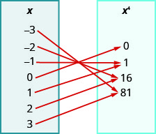"""This figure shows two table that each have one column. The table on the left has the header """"x"""" and lists the numbers negative 3, negative 2, negative 1, 0, 1, 2, and 3. The table on the right has the header """"x to the fourth power"""" and lists the numbers 0, 1, 16, and 81. There are arrows starting at numbers in the x table and pointing towards numbers in the x to the fourth power table. The first arrow goes from negative 3 to 81. The second arrow goes from negative 2 to 16. The third arrow goes from negative 1 to 1. The fourth arrow goes from 0 to 0. The fifth arrow goes from 1 to 1. The sixth arrow goes from 2 to 16. The seventh arrow goes from 3 to 81."""
