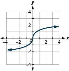 The figure has an s-shaped function graphed on the x y-coordinate plane. The x-axis runs from negative 6 to 6. The y-axis runs from negative 6 to 6. The curve goes through the points (negative 1, negative 1), (0, 0), and (1, 1).